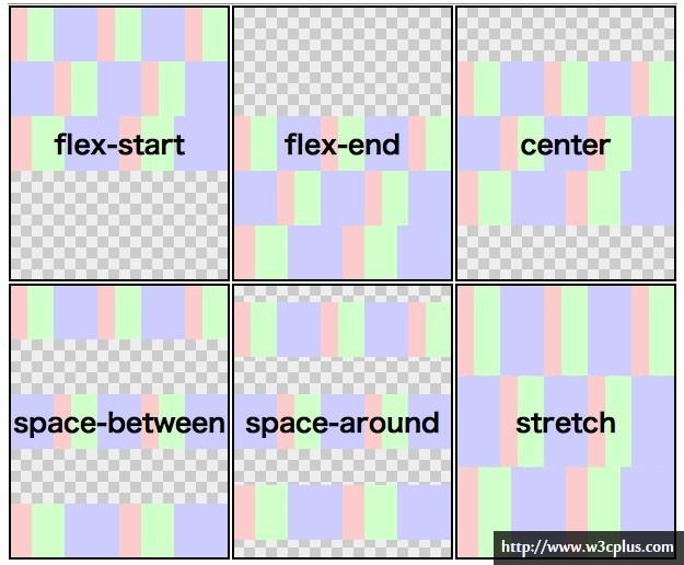 Flexbox——快速布局神器
