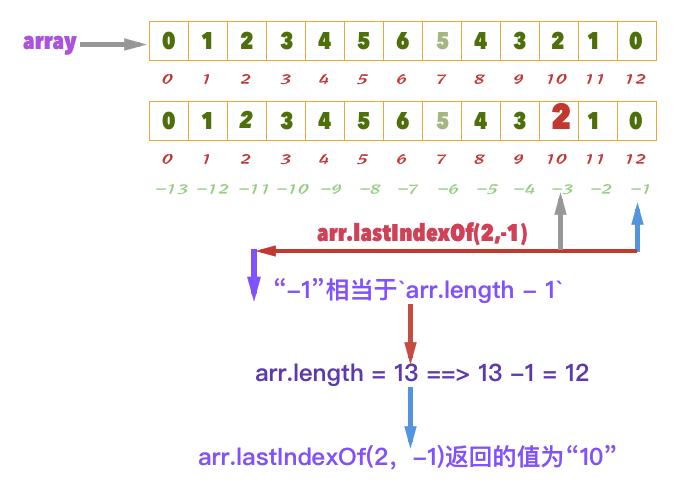 javascript  of last of javascript
