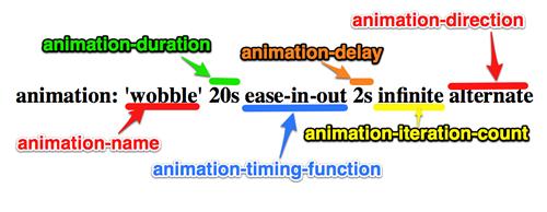 CSS3 动画简析 - 小东 - 3