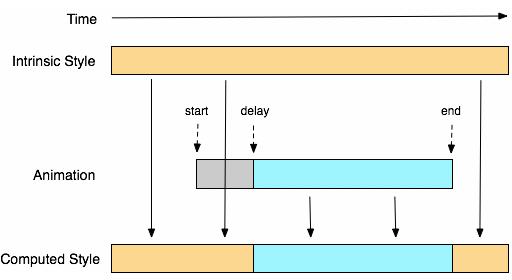 CSS3 动画简析 - 小东 - 2