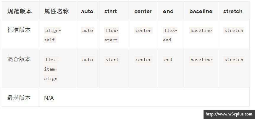 Flexbox制作CSS布局易如反掌
